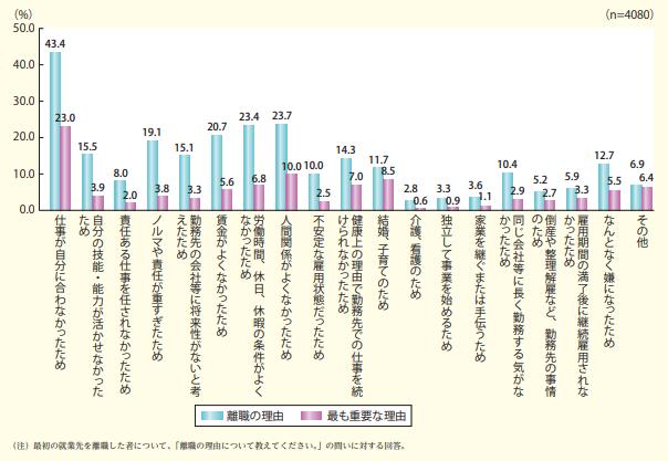 (引用:内閣府 平成30年版 子供・若者白書「特集 就労等に関する若者の意識」, 〈https://www8.cao.go.jp/youth/whitepaper/h30honpen/pdf/b1_00toku_01.pdf〉, 2020年8月閲覧)